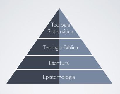 Modelo Tradicional de Teologia Sistemática