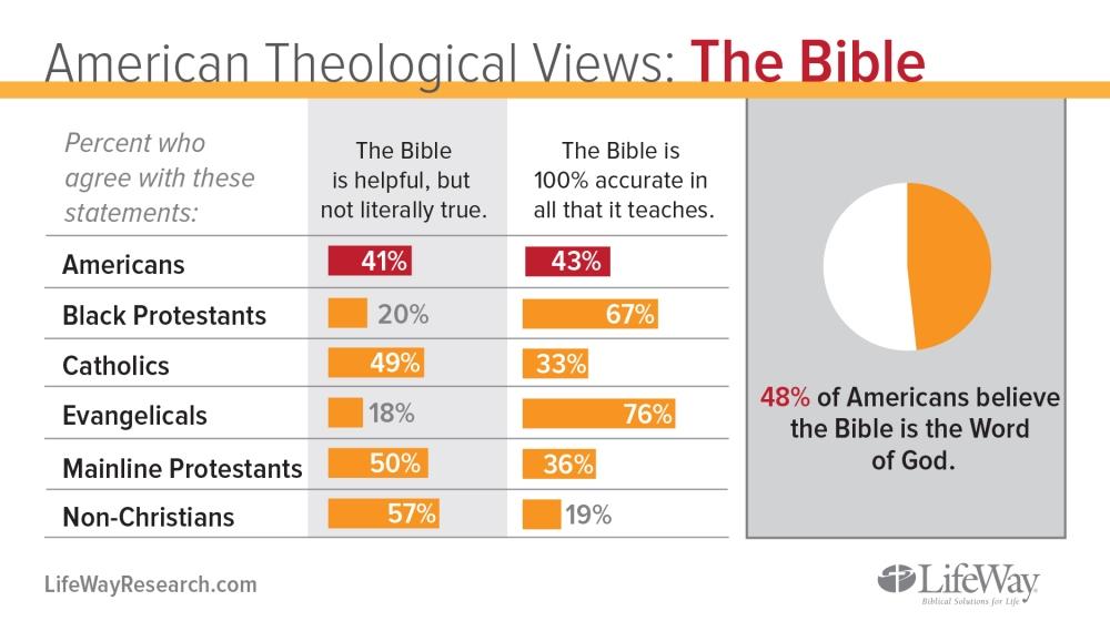 theology-Bible